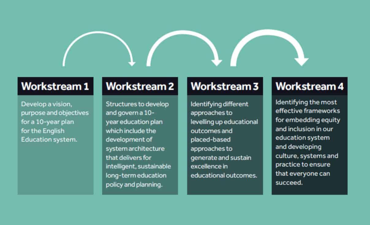 4 Workstreams2